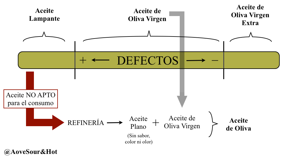 Olive Oil_Aceite Oliva